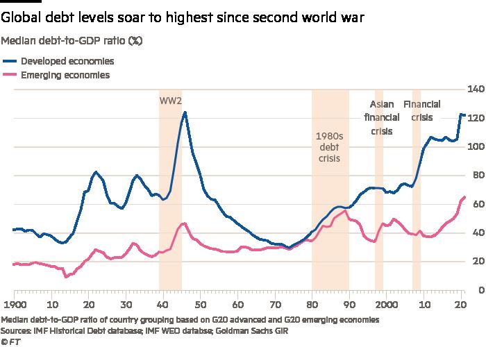 Global debt levels soar to highest since second world war