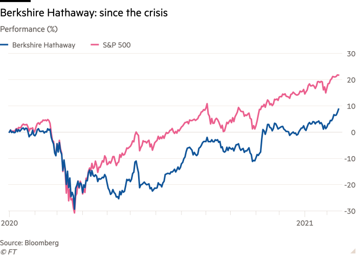 Line chart of Performance (%) showing Berkshire Hathaway: since the crisis