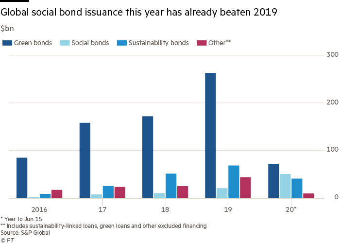 Graph showing the global issue of social bonds since 2016