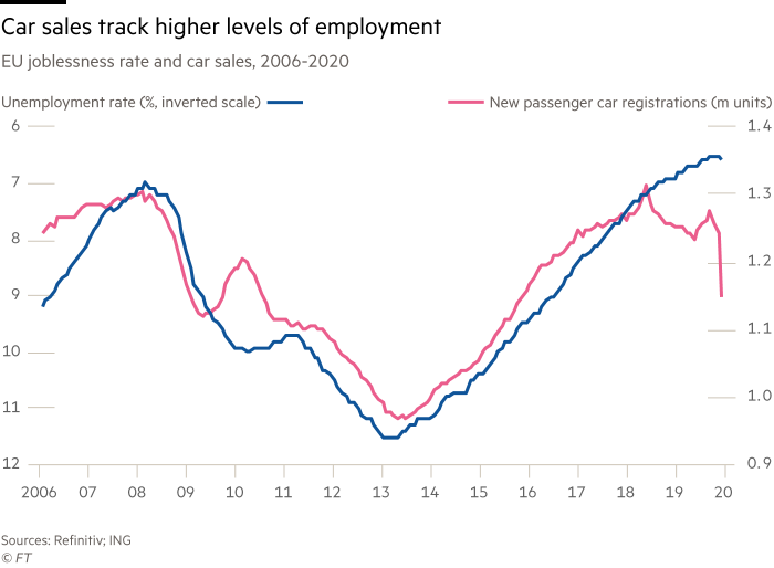Chart shows EU joblessness rate and car sales, 2006-2020 showing car sales track higher levels of employment