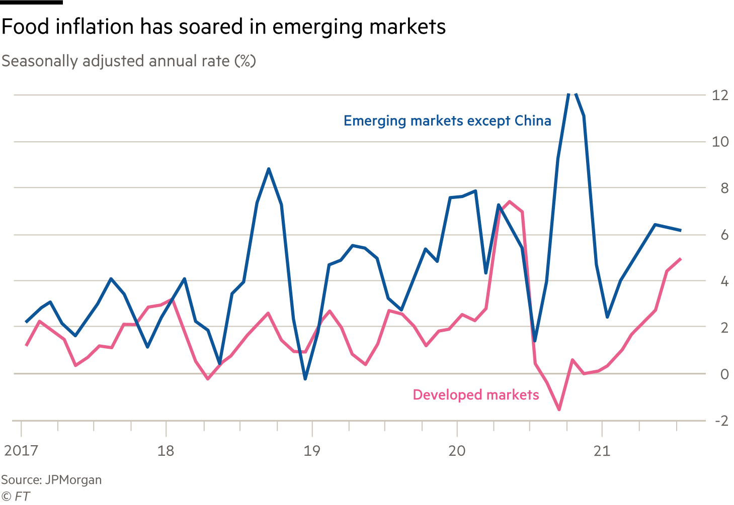 Chart showing food inflation soaring in emerging markets