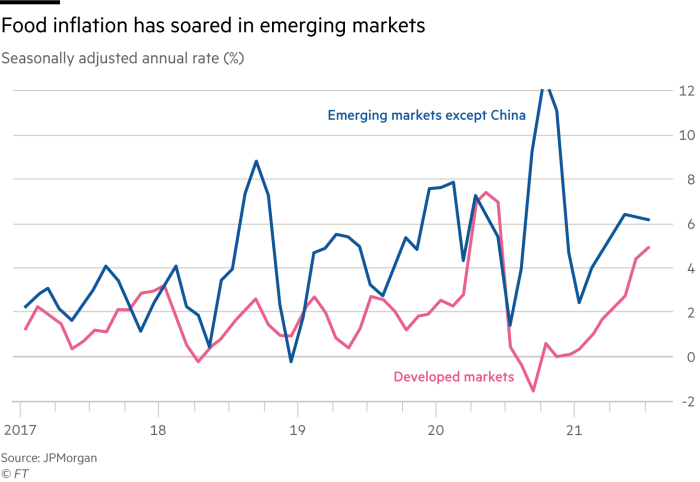 Graph showing food inflation soaring in emerging markets
