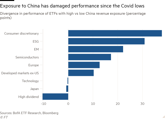 Bar graph of divergent performance of high vs. low-income ETFs in China (percentage points) showing that exposure to China has hurt performance since the low of Covid