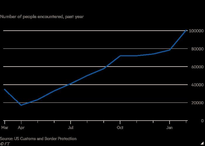 La Feuille de route des personnes rencontrées, au cours de l'année écoulée, montre que les passages frontaliers américano-mexicains montent en flèche