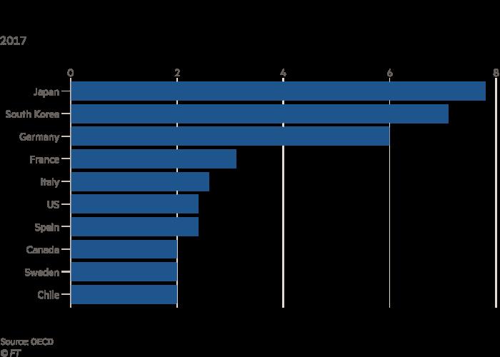 Graphique montrant le nombre de lits dans les hôpitaux de soins actifs pour 1000 personnes dans certains pays