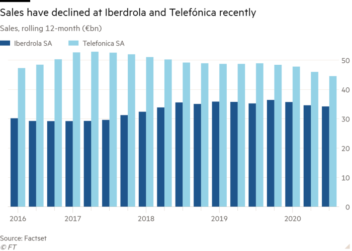 Column chart of Sales, rolling 12-month (€bn) showing Sales have declined at Iberdrola and Telefónica recently