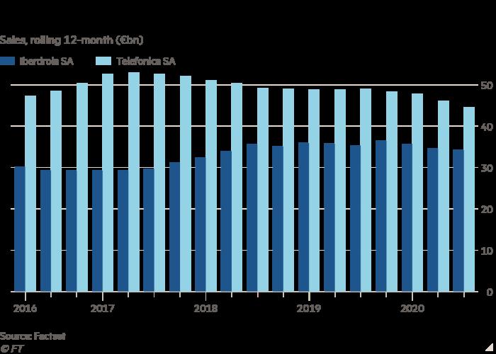 Gráfico de columnas de ventas, acumulativo durante 12 meses (miles de millones de euros) que muestra que las ventas en Iberdrola y Telefónica han caído recientemente
