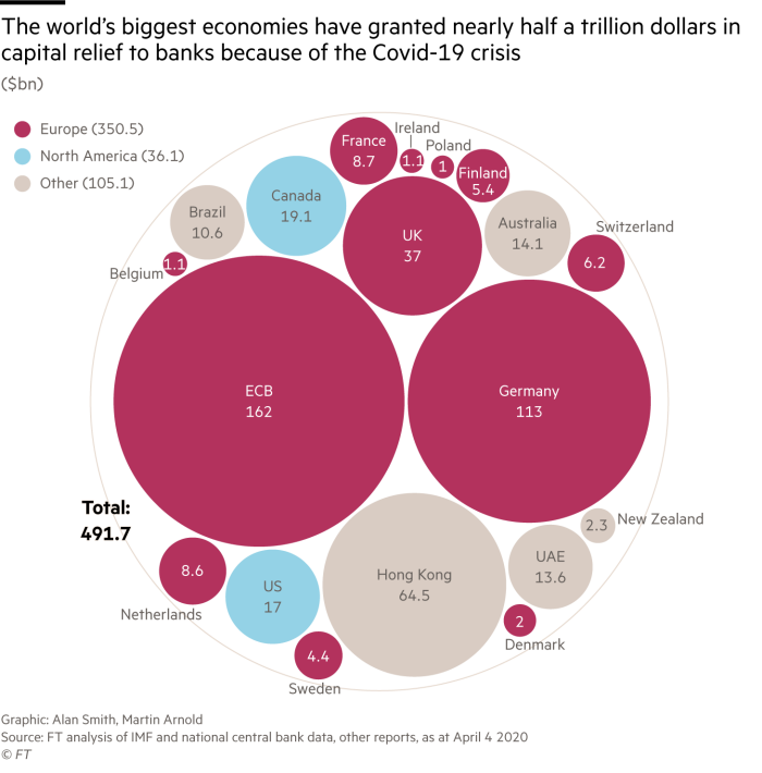 Graphic showing how the world's biggest economies have granted nearly half trillion dollars in capital relief, much of which is by European countries