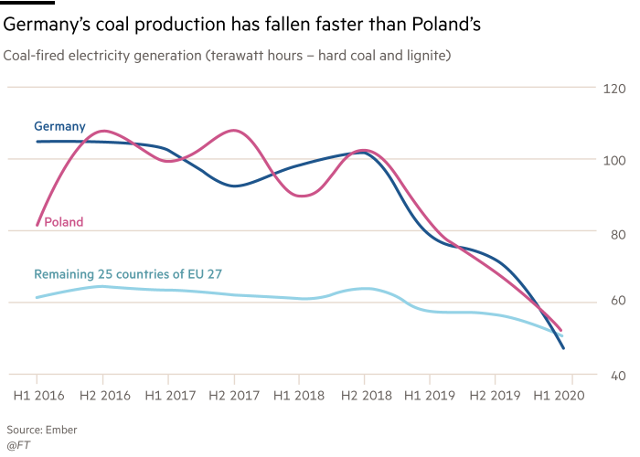 Chart showing that Germany's coal production has fallen faster than Poland's. Coal-fired electricity generation (terawatt hours – hard coal and lignite)