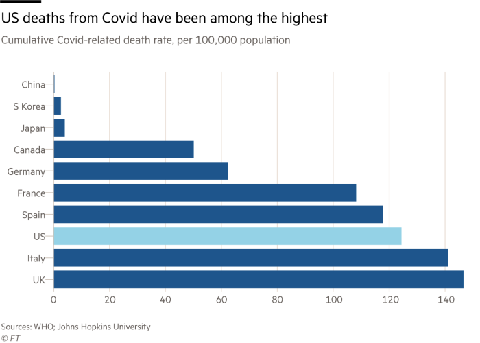 US deaths from Covid have been among the highest. Cumulative Covid-related death rate, per 100,000 population