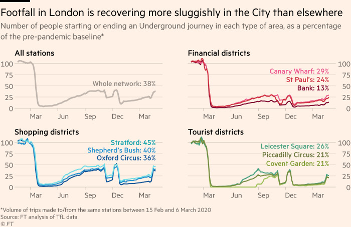 Chart showing that footfall in London is recovering more sluggishly in financial districts than elsewhere
