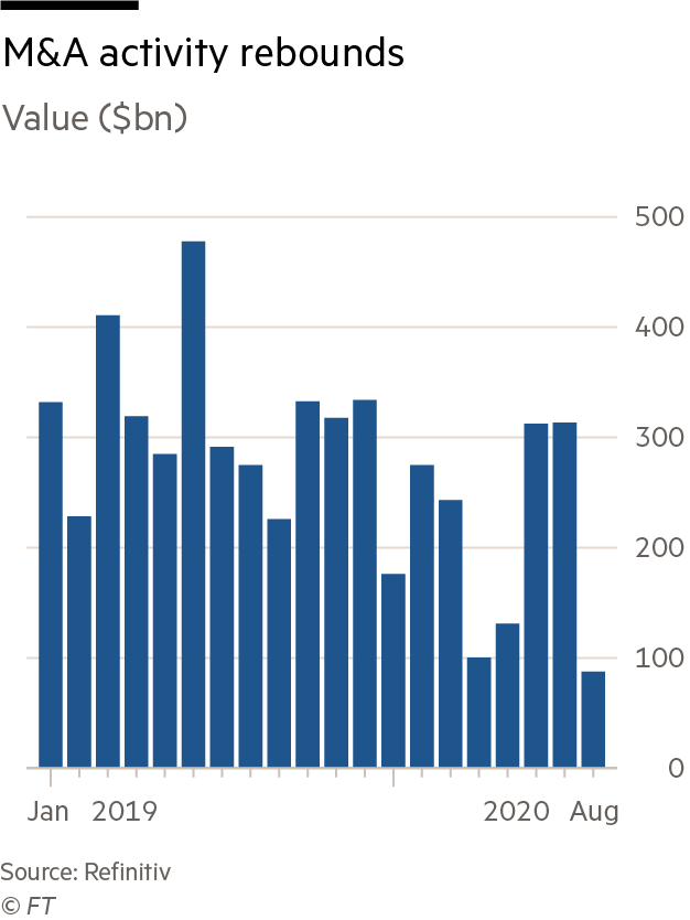 Chart showing the value of M&A activity from 2010 to 2020