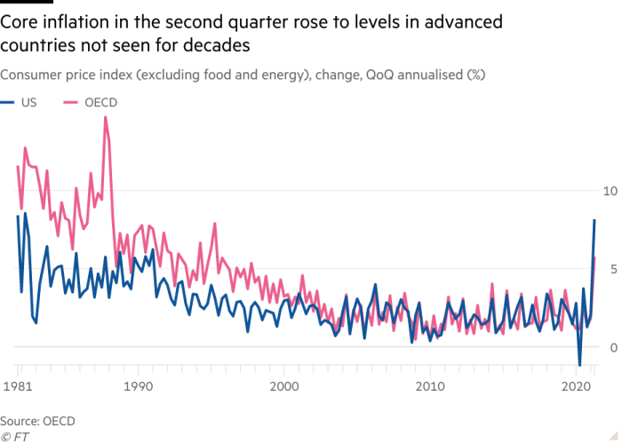 Line chart of the consumer price index (excluding food and energy), change, QoQ annualized (%) shows that core inflation rose in the second quarter to a level not reached in decades in the industrialized world