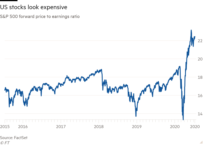 Line chart of S&P 500 forward price to earnings ratio showing US stocks look expensive
