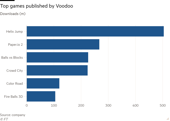 Bar chart of Downloads (m) showing Top games published by Voodoo