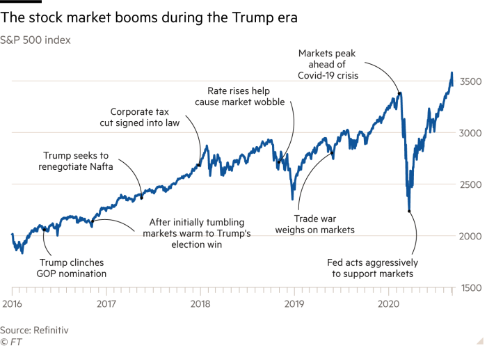 Donald Trump term in stock market