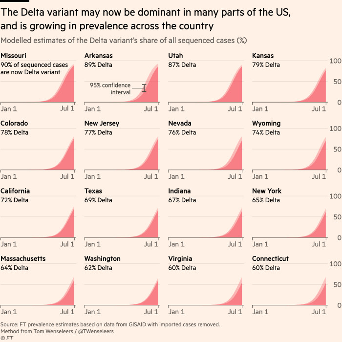 Chart showing that the Delta variant may now be dominant in many parts of the US, and is growing in prevalence across the country
