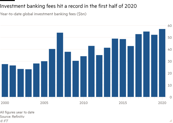 Column chart of Year-to-date global investment banking fees ($bn) showing Investment banking fees hit a record in the first half of 2020