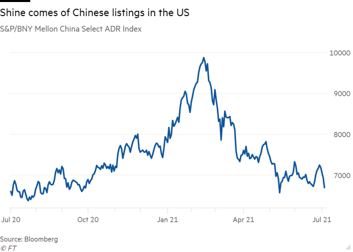 Line chart of S&P/BNY Mellon China Select ADR Index showing Shine comes of Chinese listings in the US