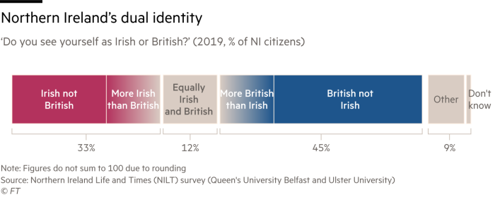 Chart of Norther Ireland citizen's sense of identity which reveals a dual identity. 33% see themselves as Irish or 'more Irish than British',  45% see themselves as British or 'more British than Irish', 12% seeing themselves as equally British and Irish.