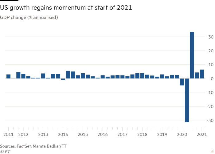 Column chart of GDP change (% annualised) showing US growth regains momentum at start of 2021