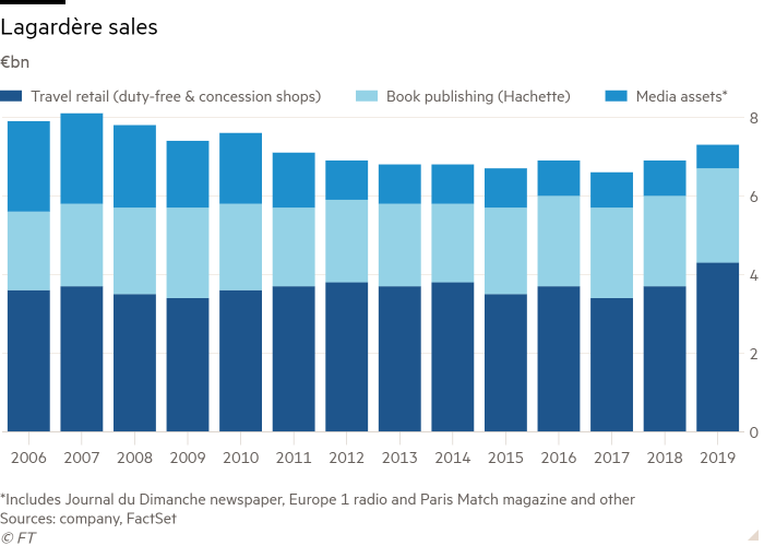 Column chart of €bn showing Lagardère sales