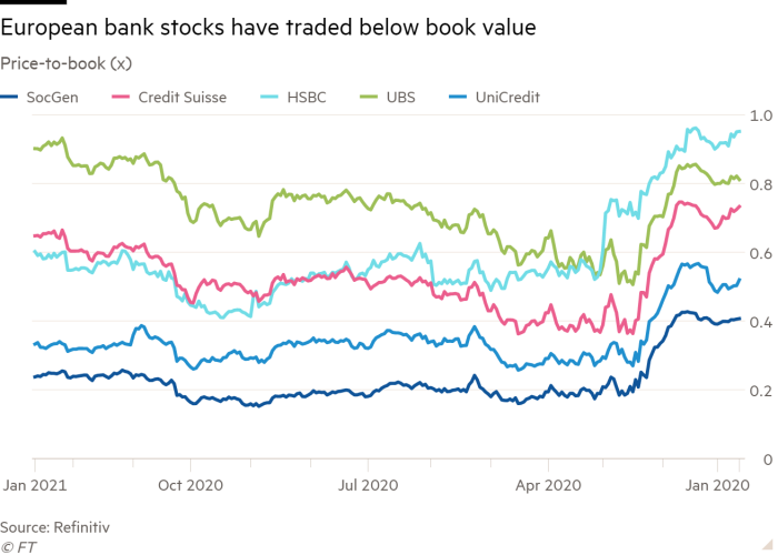 Line chart of Price-to-book (x) showing European bank stocks have traded below book value
