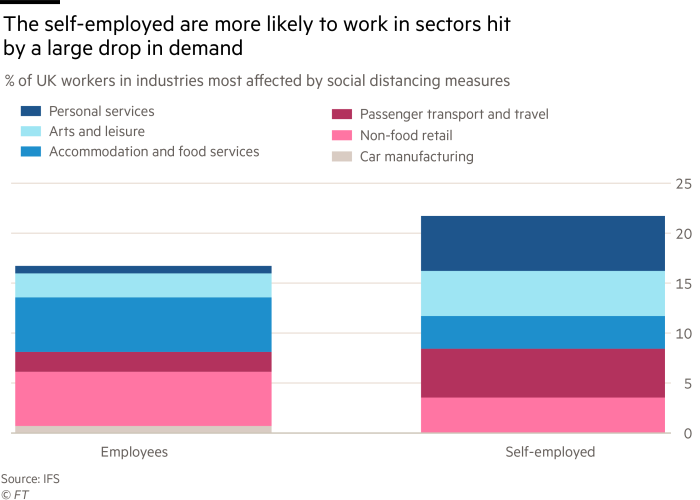 The self-employed are more likely to work in sectors hit by a large drop in demand