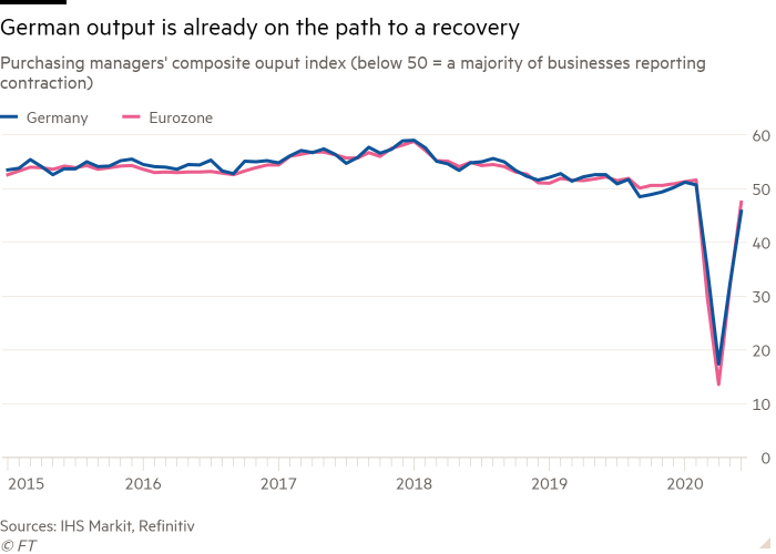 Line chart of Purchasing managers' composite output index (below 50 = a majority of businesses reporting contraction) showing German output is already on the path to a recovery