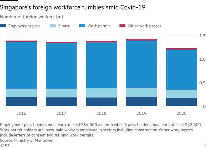 Column chart of Number of foreign workers (m) showing Singapore's foreign workforce tumbles amid Covid-19