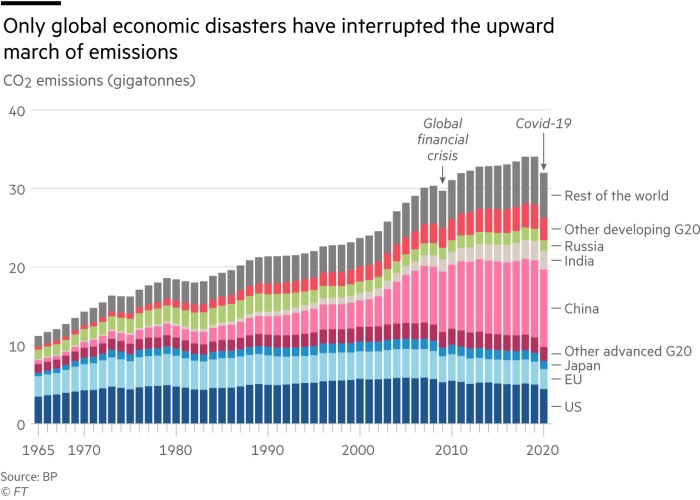 Stacked column chart showing that only global economic disasters have interrupted the upward march of emissions by showing CO2 emissions for various countries or groups of countries