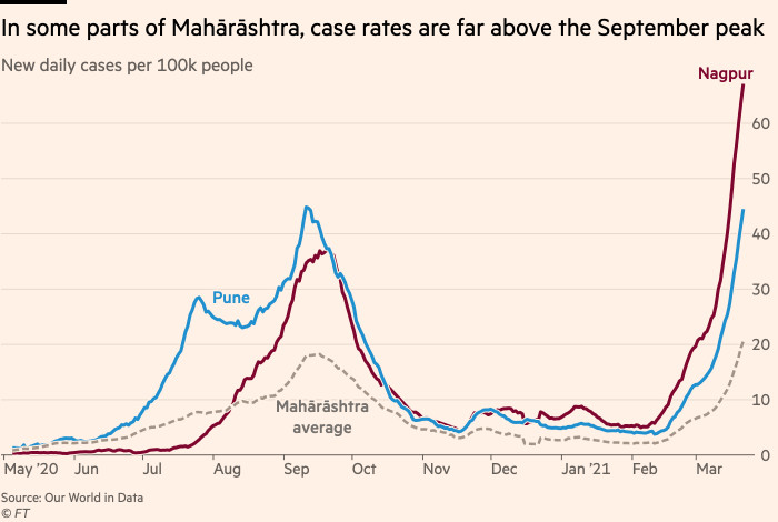 Chart showing that In many parts of Mahārāshtra, case rates are far above the September peak