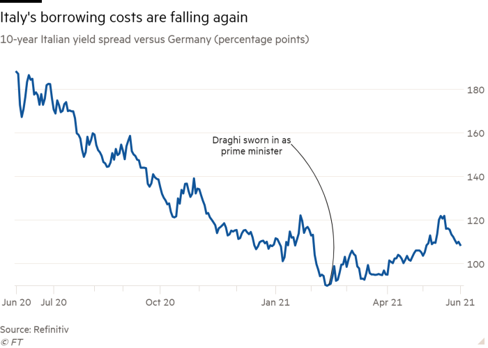 Line chart of 10-year Italian yield spread versus Germany (percentage points) showing Italy's borrowing costs are falling again