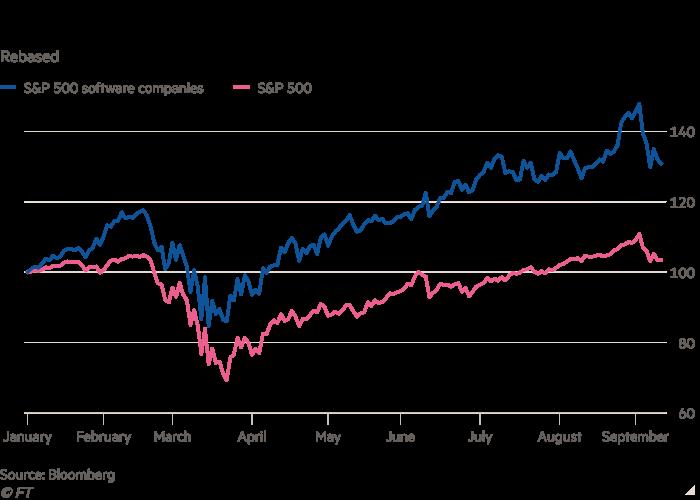 El gráfico de líneas de Rebased muestra que las empresas de software están dejando al mercado más amplio en el polvo.