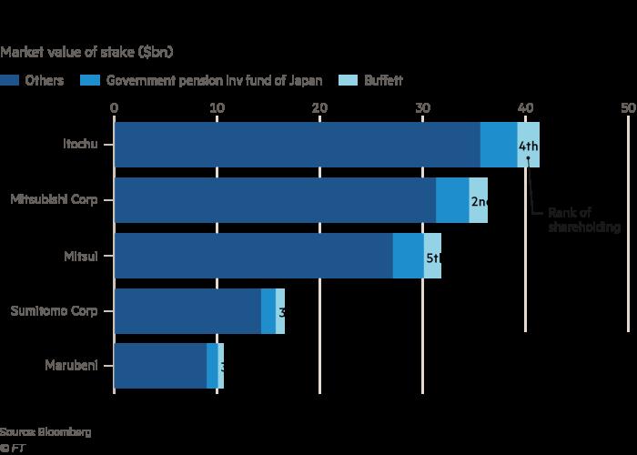 Taruhan Buffet sebesar $ 6 miliar di rumah perdagangan Jepang