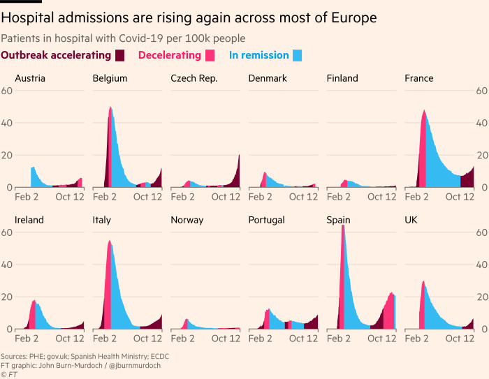 Chart showing patients in hospital with Covid-19 per 100,000 people; hospital admissions are rising again across most of Europe