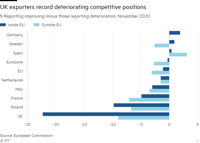 Bar chart of % Reporting improving minus those reporting deterioration,  November 2020 showing UK exporters record deteriorating competitive positions