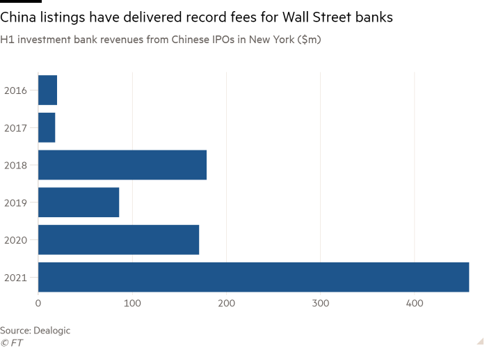 Bar chart of H1 investment bank revenues from Chinese IPOs in New York ($m) showing China listings have delivered record fees for Wall Street banks