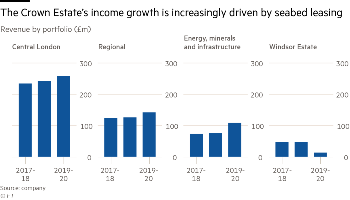 The Crown Estate's revenue growth is increasingly driven by seabed leasing