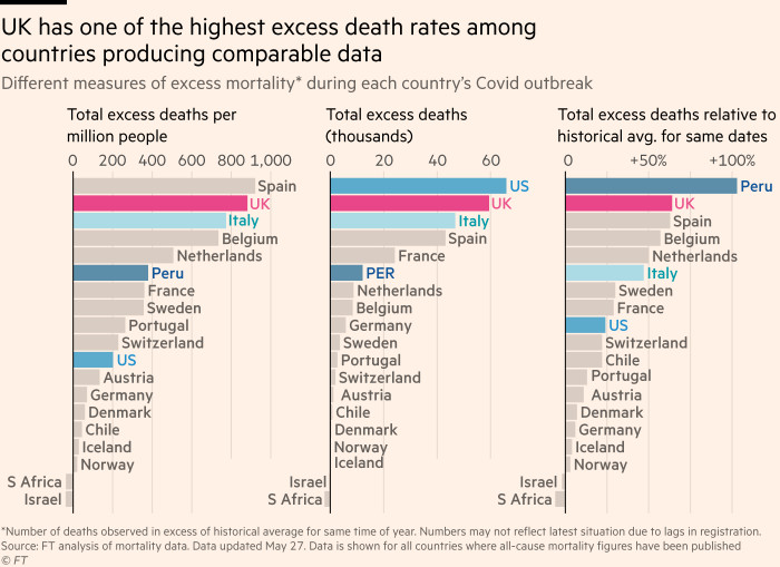 A chart showing the UK has had more excess deaths per capita during its Covid outbreak than any other country in the world except Spain, and more in total than any country except the US