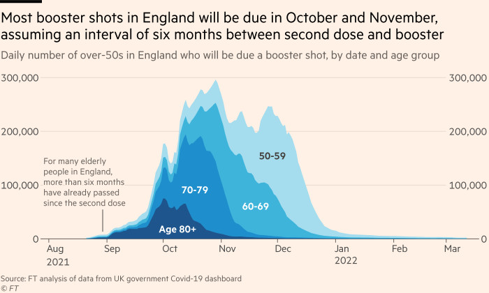 Chart showing that most booster shots in England will be due in October and November, assuming an interval of six months between second dose and booster