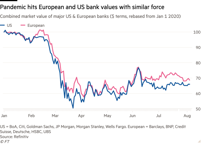 Line chart of Combined market value of major US & European banks ($ terms, rebased from Jan 1 2020) showing Pandemic hits European and US bank values with similar force