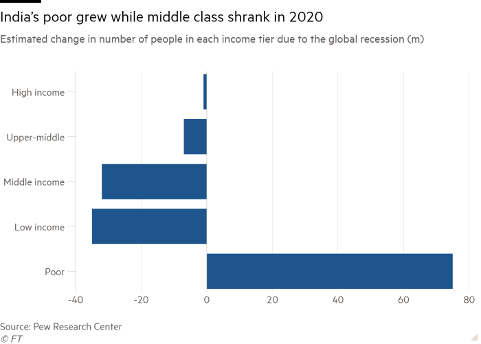 Bar chart of Estimated change in number of people in each income tier due to the global recession (m) showing India's poor grew while middle class shrank in 2020