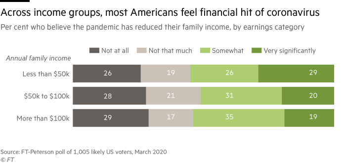 Bar chart showing most Americans, regardless of income group, feel coronavirus has reduced family income