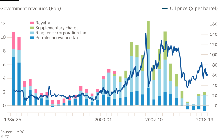 North Sea oil: Laboured: chart showing Government revenues and Oil price from 1984 to 2019