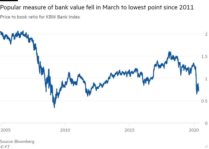 Line chart of price to book ratio for KBW Bank Index showing popular measure of bank value fell in March to its lowest point since 2011