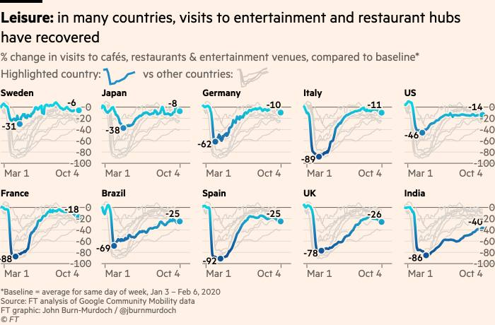 Charts showing that in many countries, visits to entertainment and restaurant hubs have recovered