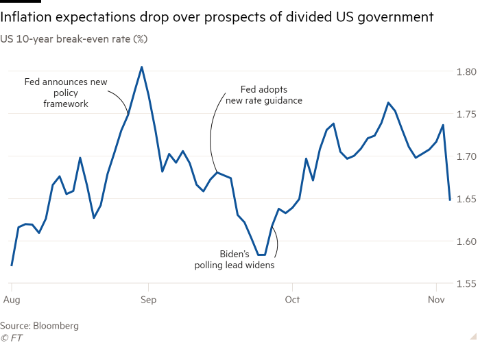 Line chart of US 10-year breakeven rate, % showing Inflation expectations drop on prospects of a divided government