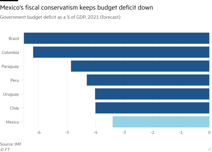Bar chart of Government budget deficit as a % of GDP, 2021 (forecast) showing Mexico's fiscal conservatism keeps budget deficit down