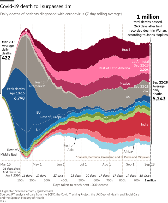 Streamgraph showing total number of deaths has now surpassed 1 million